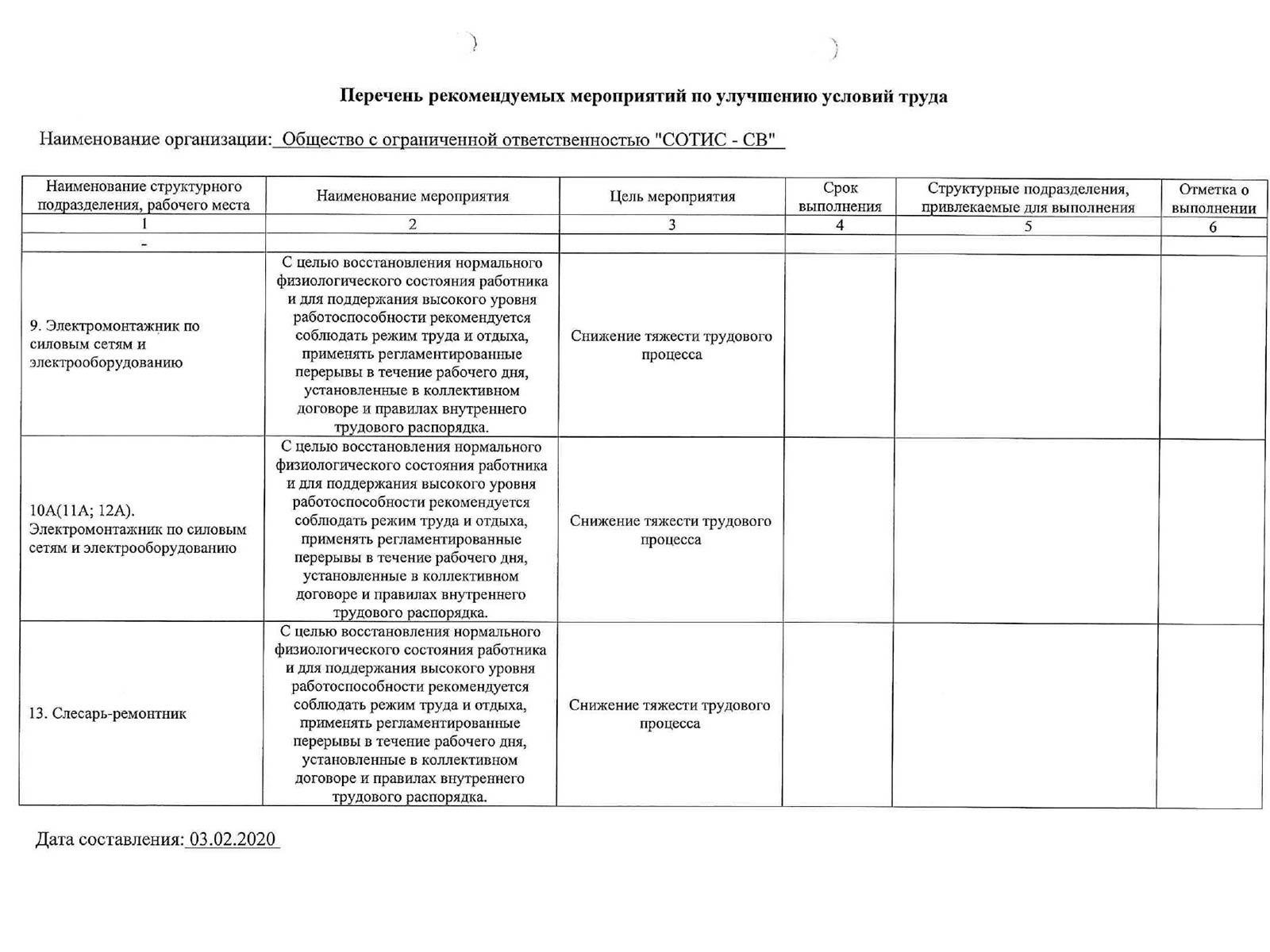 Результаты специальной оценки условий труда 2020г.